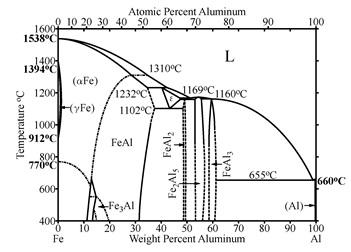 Diagramme d'équilibre de l'intermétallique Fe3Al