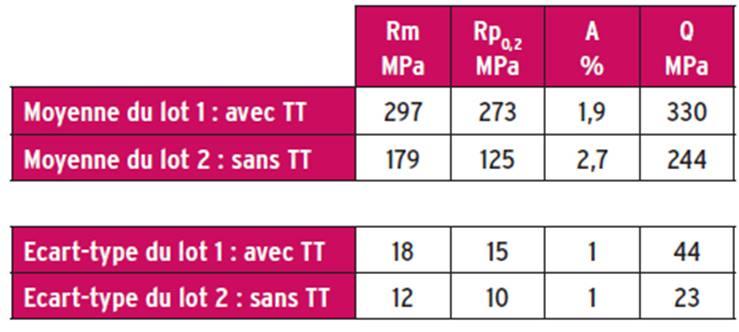Caractéristiques mécaniques de la plaque mince -avec et sans traitement thermique T6.