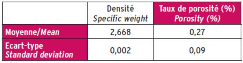 Densité et taux de porosité calculé.