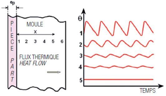 Profil de température au sein d'un outillage métallique.