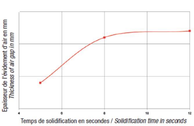 Temps de solidification fonction de l'épaisseur de la lame d'air.