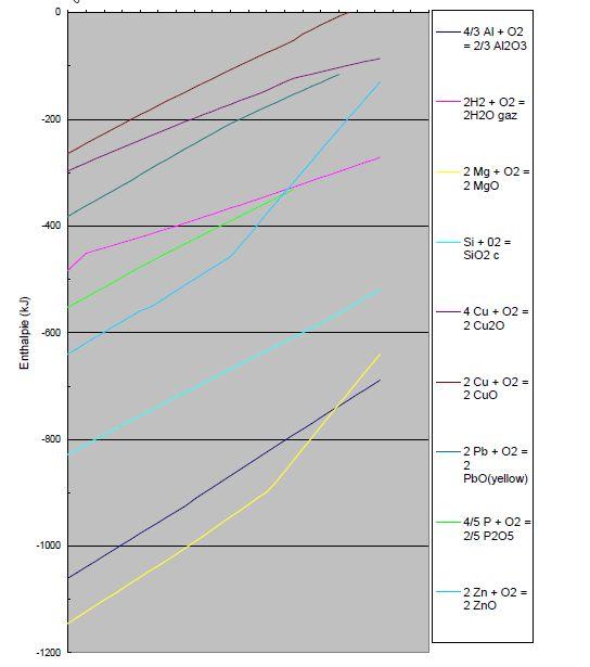 Diagramme d' Ellingham - Enthalpie fonction de la température.