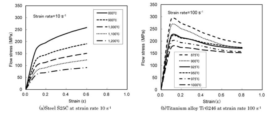 Evolution de la contrainte d écoulement comparative acier et titane TA6V.