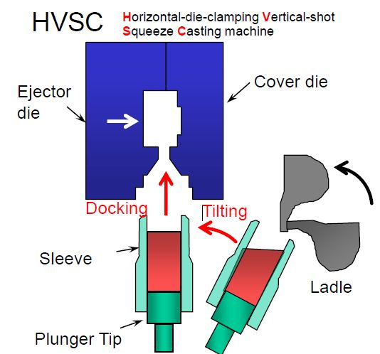 Horizontal vertical squeeze casting - principe conteneur basculant.