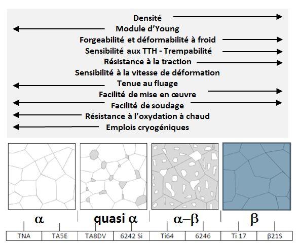 Les différentes phases des alliages de titane.