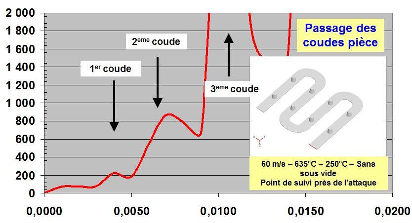 Augmentation de la pression empreinte en fonction du passage des coudes de la pièce.