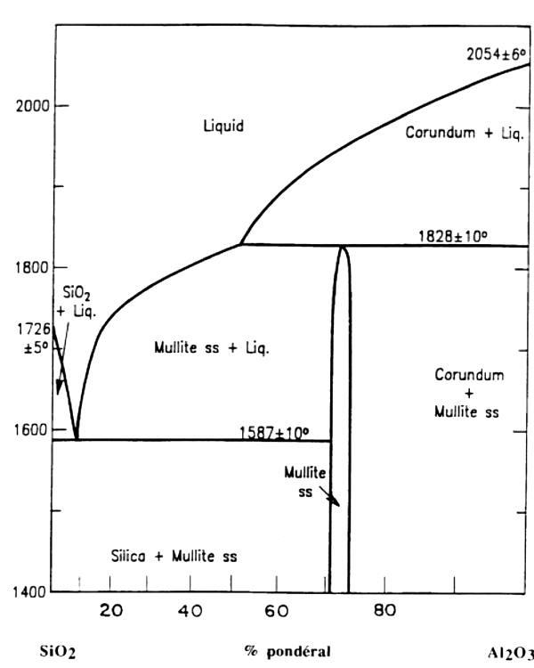 Diagramme d équilibre Al2O3-SiO2. Dégradation des réfractaires/