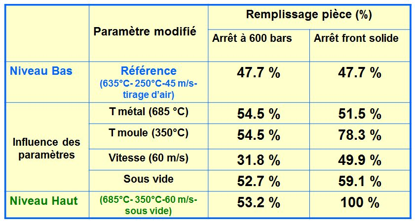 Influence des paramètres selon deux critères pour la pièce de 1,5 mm.