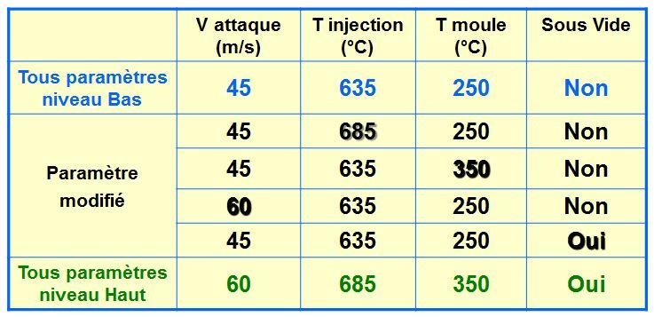 Modification des paramètres pour épaisseur de pièce de 1,5 mm.