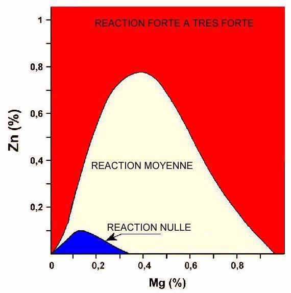 Réactivité des réfractaires en fonction de la teneur en magnésium et en zinc.