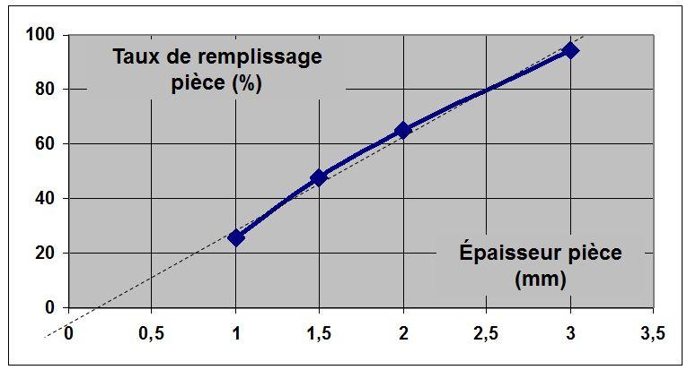 Taux de remplissage fonction épaisseur de pièce - moyenne des 2 critères.