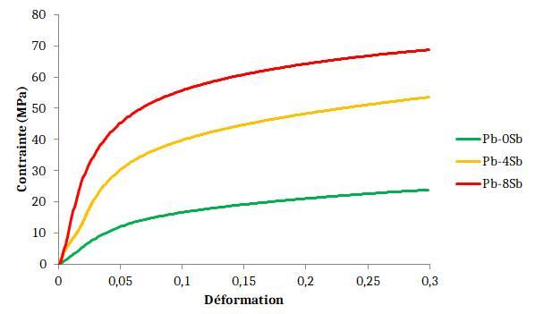 Alliages de plomb - effet de l'antimoine sur les propriétés mécaniques en compression.