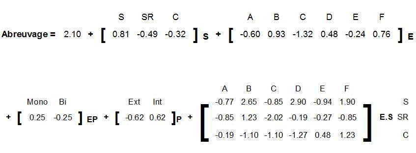 Equation du modèle de l'abreuvage.
