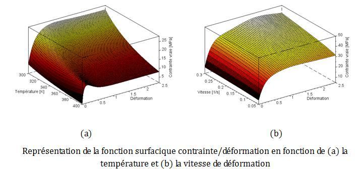 Fonction surfacique contrainte déformation fonction de la température et de la vitesse de déformation.