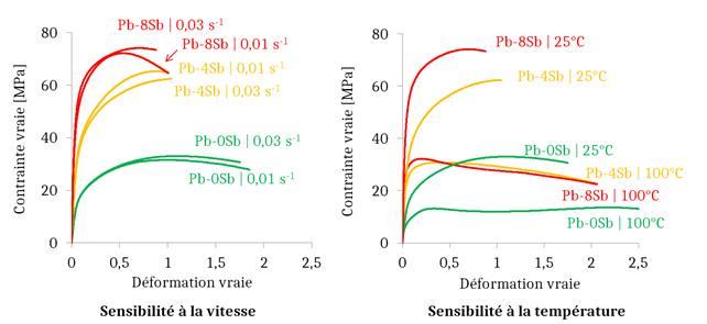 Graphique de sensibilité à la vitesse et a la température des alliage plomb antimoine.