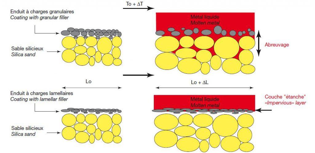 Influence de la morphologie des charges de l'enduit sur la pénétration du métal liquide dans le cas d'un noyau siliceux.