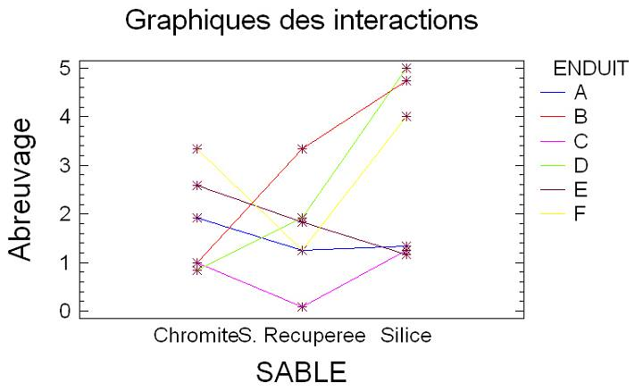 Interactions sable -enduit.