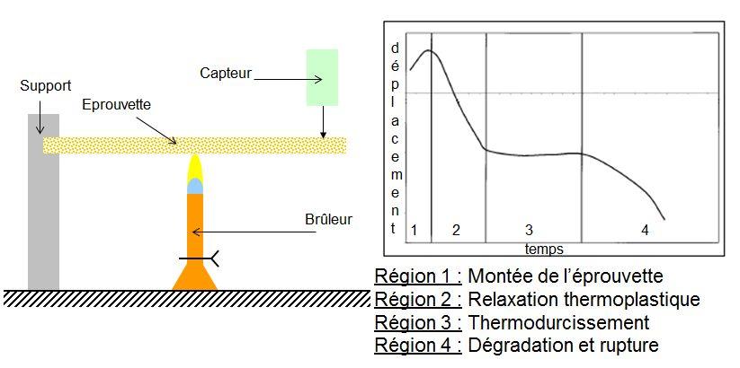 Montage d'essai Hot Distorsion Tester (HDT) et courbe.