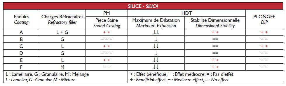Résultats sur les éprouvettes en silice.