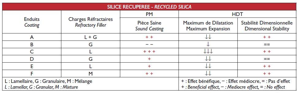 Résultats sur les éprouvettes en silice récupérées.