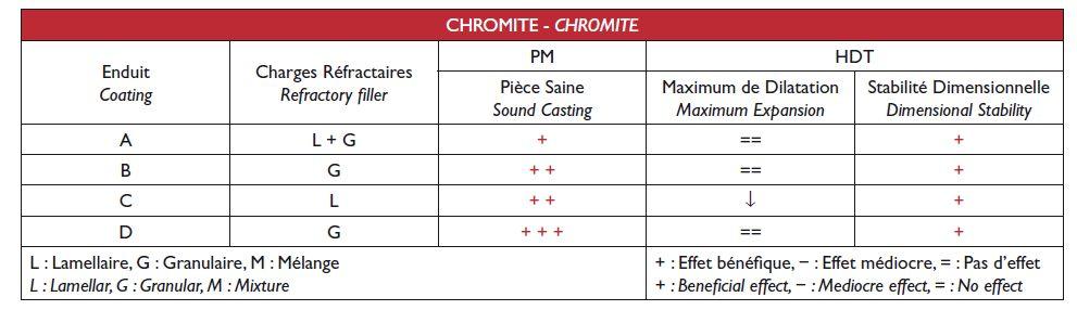 Résultats sur les éprouvettes en chromite.