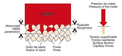 Défaut de pénétration en moulage sable.