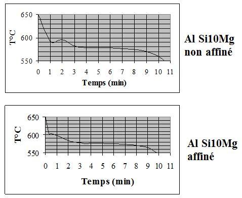 Contrôle par analyse thermique AlSi10Mg non affiné et affiné.