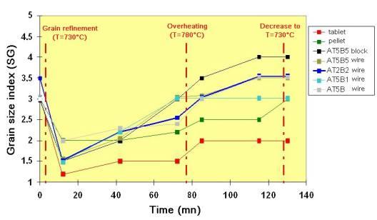 Efficacité de différents agents d affinage en fonction du temps et de la surchauffe