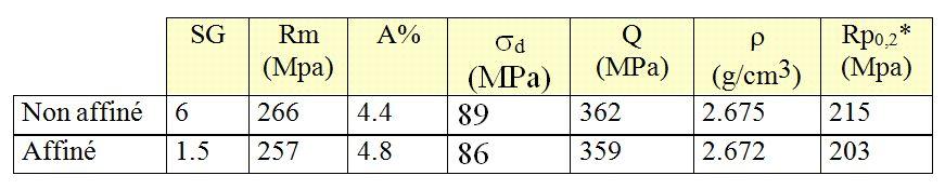 Influence sur les propriétés mécaniques de l'alliage Al Si7Mg03S T6.