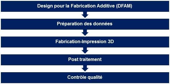 WorkFlow du design des pièces en fabrication additive métallique.