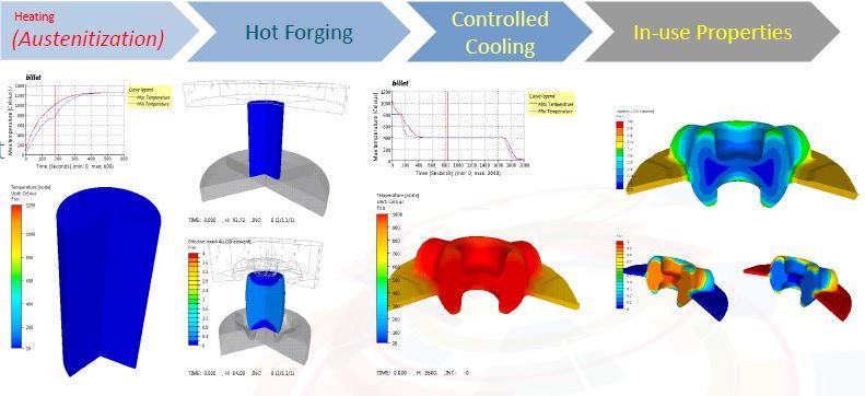 Simulation de la gamme de forge - Transvalor.