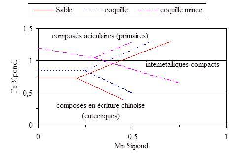 Influence de la teneur en fer et la vitesse de refroidissement sur les intermétalliques.