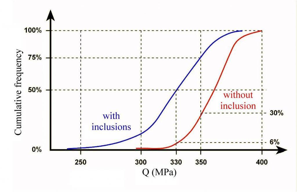 Influence des inclusions et oxydes sur l'indice de qualité.
