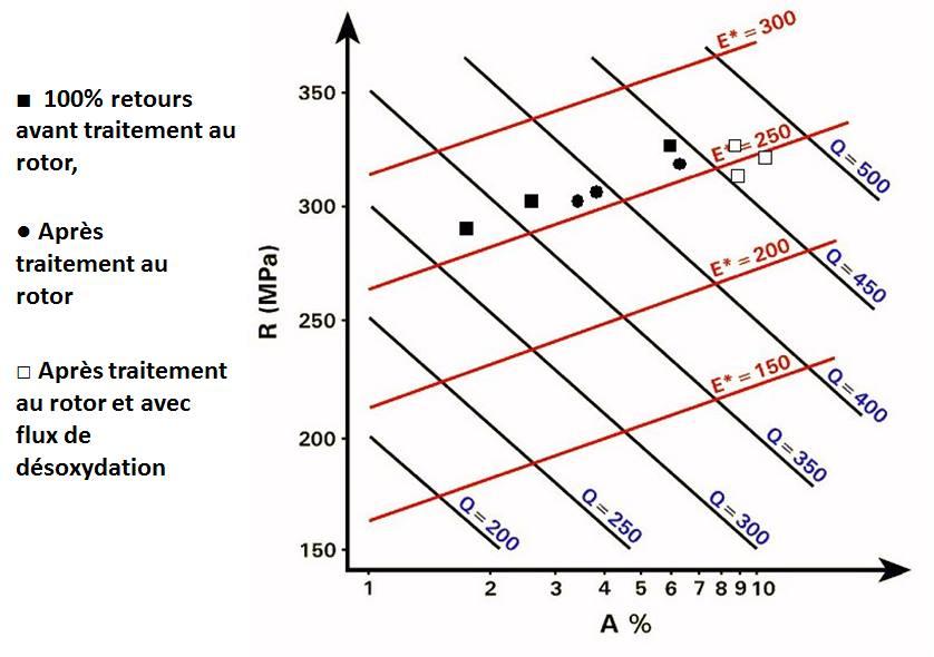 Influence du traitement sur indice de qualité alliages aluminium.