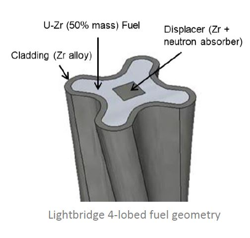Simulation de la co-extrusion - Source Lightbridge.