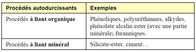 Les différents procédés de moulage autodurcissants rencontrés en fonderie de pièces en acier.