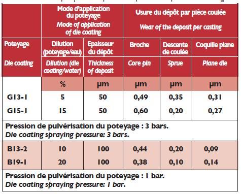 Usure des dépôts - influence de la dilution du poteyage.