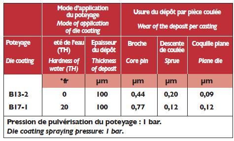 Usure des dépôts - influence de la dureté de l'eau.