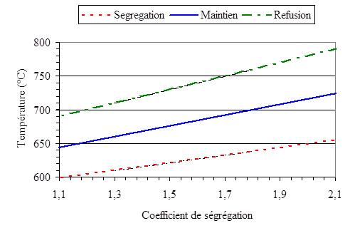 influence du facteur de ségrégation sur la formation des composes intermétalliques.