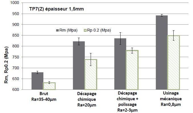 Impact de la suppression de la couche corticale TA6V source ONERA-Dassault.