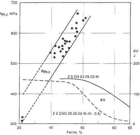 Rp02 et KV fonction de la teneur en ferrite dans un acier Duplex.