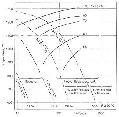 Transformation de la ferrite en austénite au refroidissement – Duplex à 19%Cr, 5%Ni, 2,7%Mo, 0,07%N.