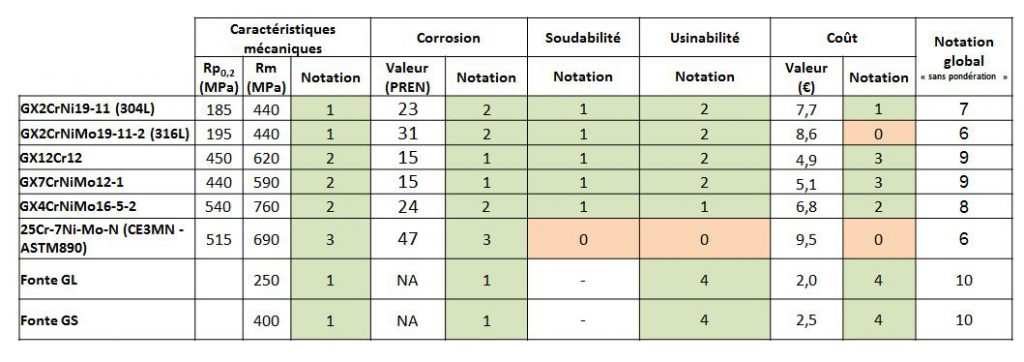 Co-design -bilan des matériaux évalués pour la fabrication de la pompe.