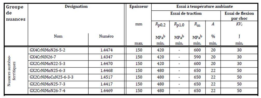 Caractéristiques mécaniques des différents Duplex.