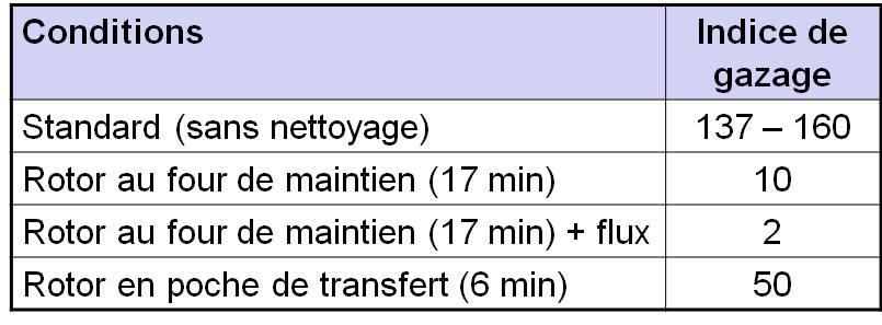 Indice de gazage fonction du lieu de traitement de l'aluminium.