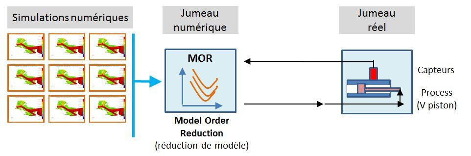 Intelligence artificielle - Jumeau numérique - couplage jumeau numérique et jumeau réel.