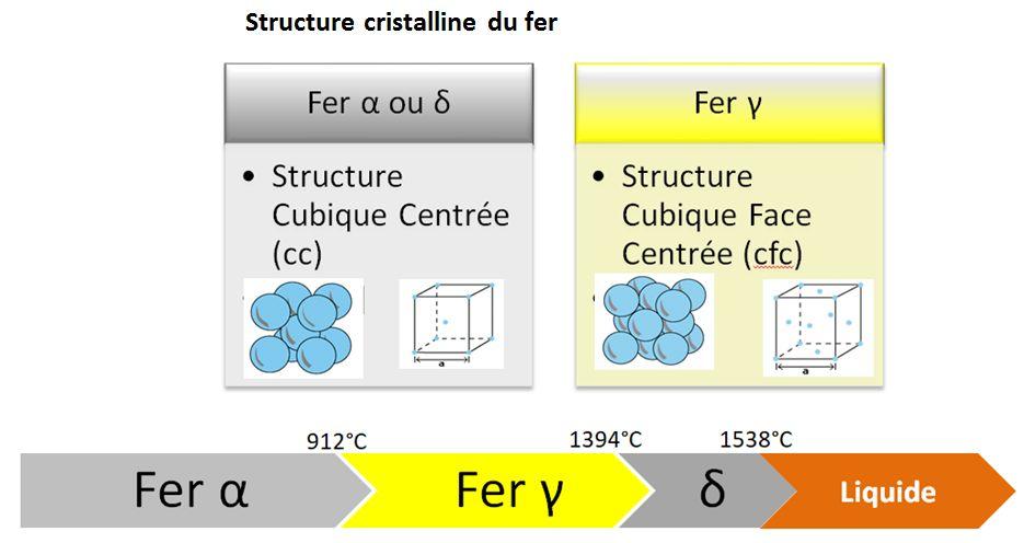 Structure cristalline du fer.