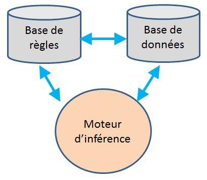 Système expert - base de règles et moteur d inférence (intelligence artificielle).