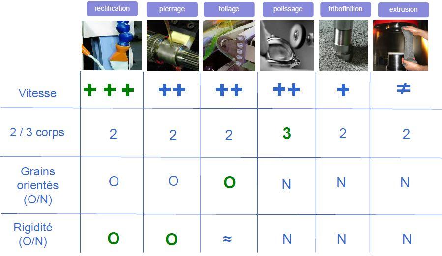 Parachèvement en fabrication additive - Comparatif des moyens de finition - source ENISE.