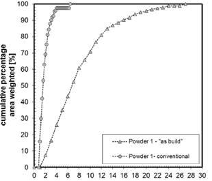 Figure 7 : comparaison de la distribution de la taille des grains (phase de carbure de tungstène) dans les conditions conventionnelles et de fabrications.
